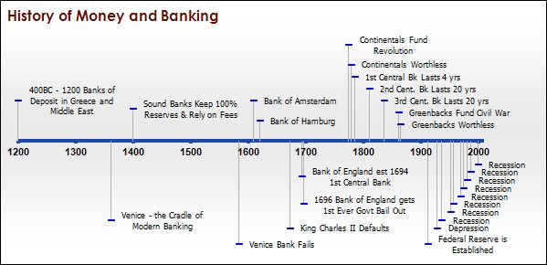 brief history of indian monetary system Brief history the reserve bank of india is maintain reserves with a view to securing monetary stability and to operate the credit and currency system.